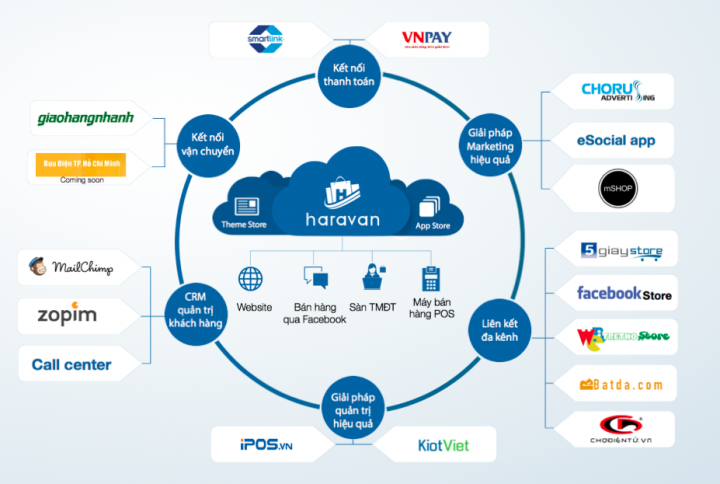 Haravan: Vietnam's Shopify eats the real Shopify for lunch