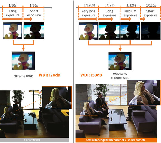 So sánh WDR120dB vs WDR150dB