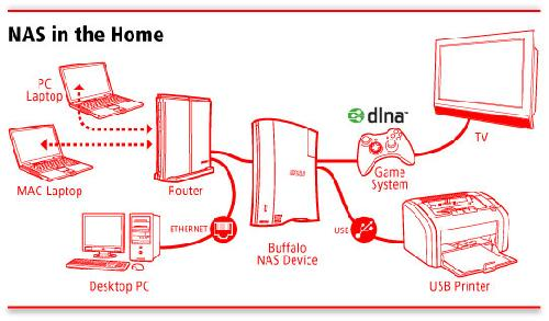7 lý do nên dùng ổ cứng mạng Nas Buffalo