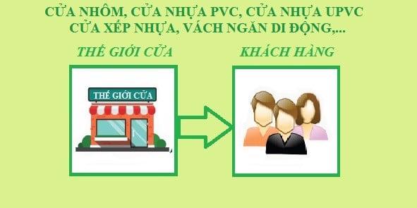 the gioi cua