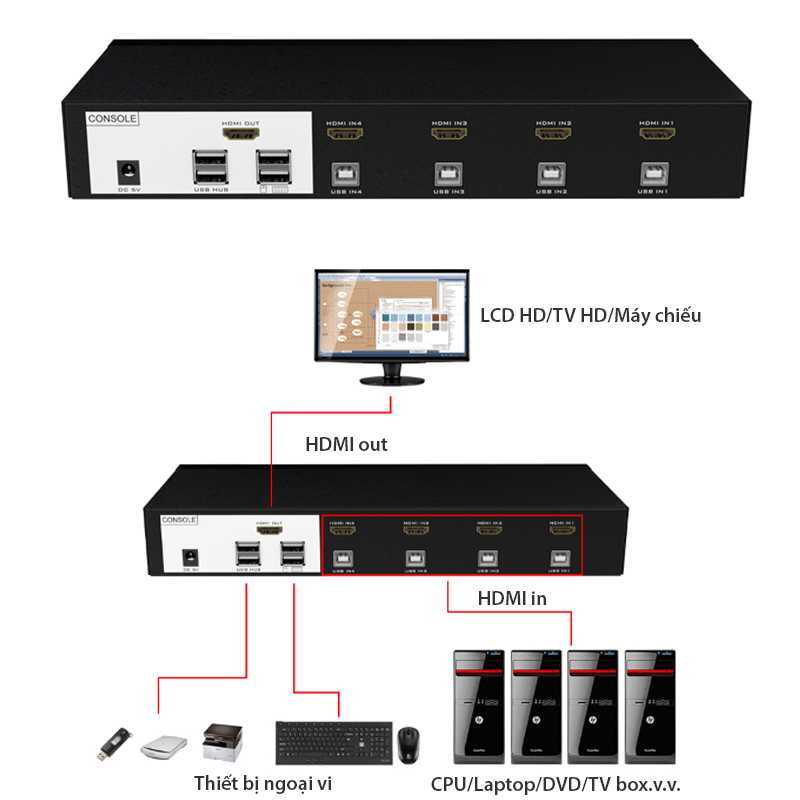 switch hdmi 4 port kvm hdmi mt-viki MT-0401HK