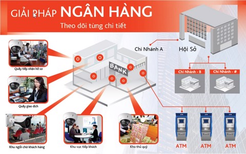 camera-an-ninh-ngan-hang