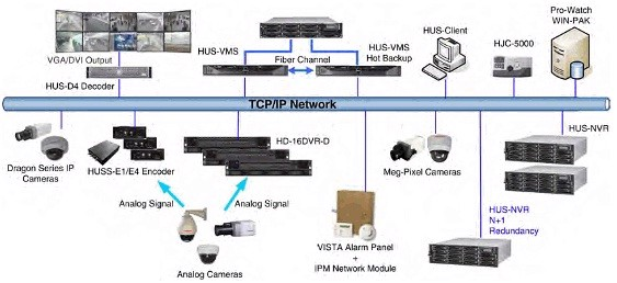 Hệ Thống Camera Cctv M Amp E Contractor