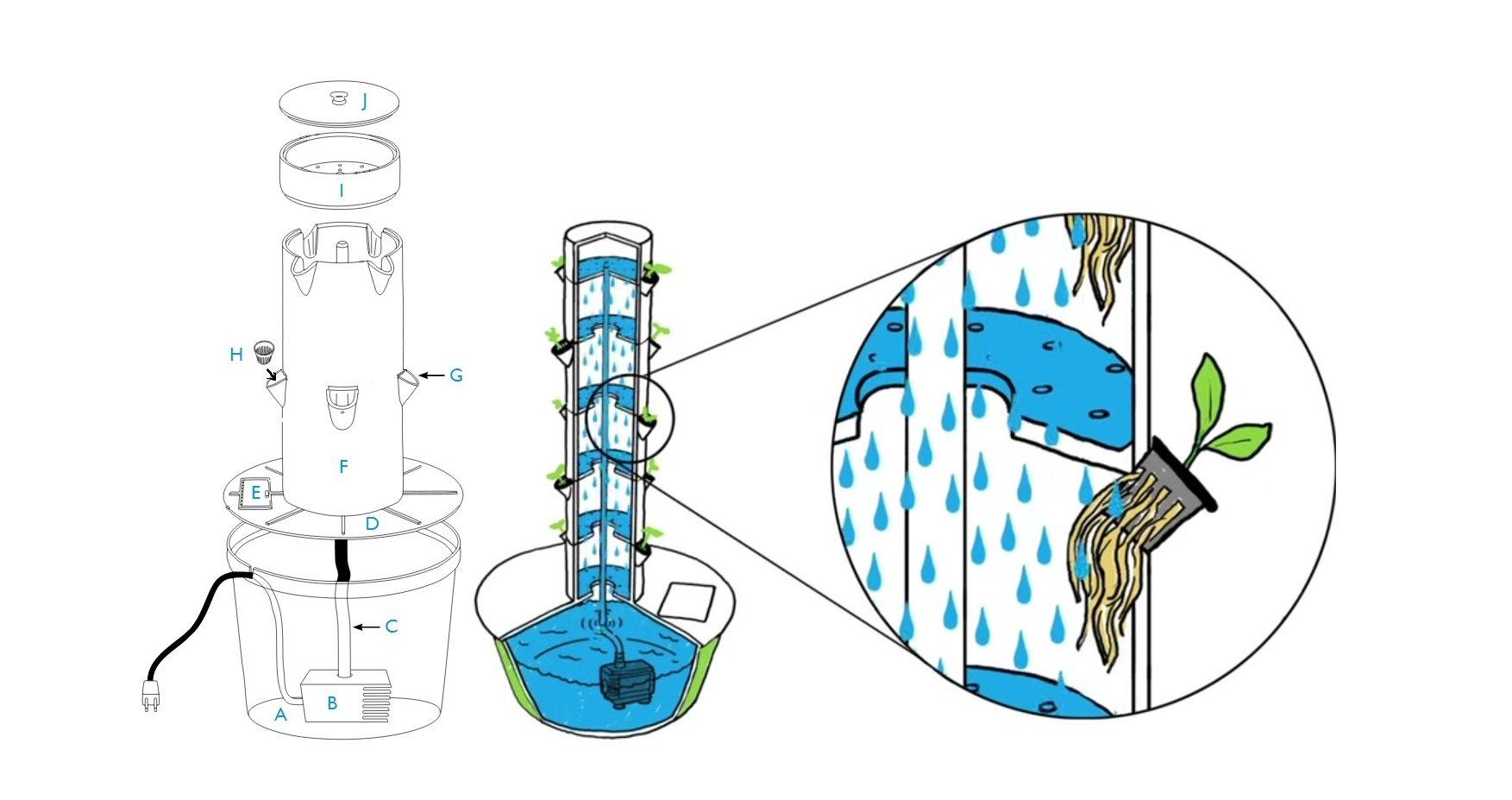 Hướng dẫn tự làm trụ trồng rau bằng khí canh - p2