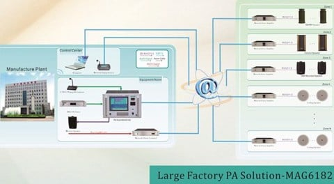 MAG-6182 Large Factory PA Solution