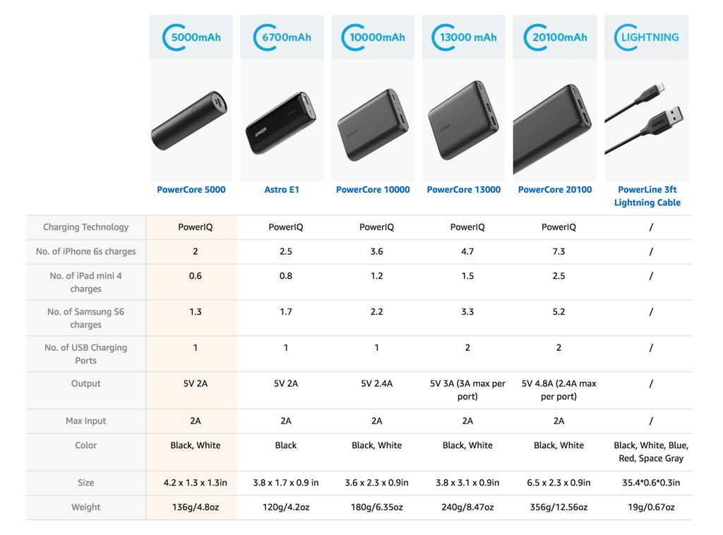 Anker PowerCore 5000mAh