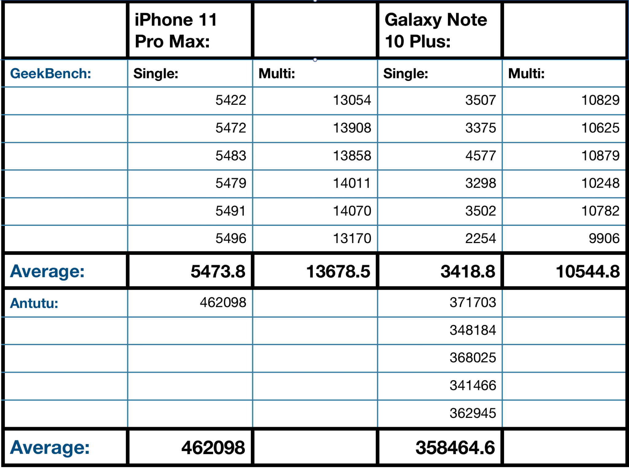 Điểm BenchMark iPhone 11 Pro Max