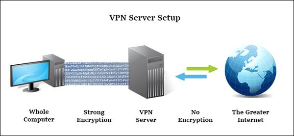 Khắc phục các lỗi thường gặp trên hệ thống cáp quang Viettel của VPN