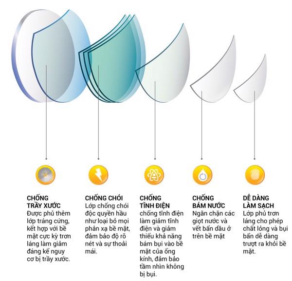 Chất liệu tròng kính có tác động trực tiếp đến thị lực
