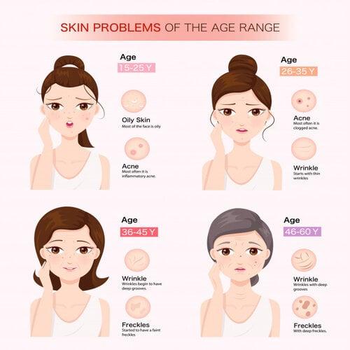 Lão hoá là một trong những nguyên nhân gây tổn thương da