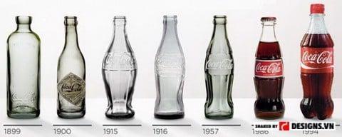 Bao bì Coca-Cola 1899 - 1994