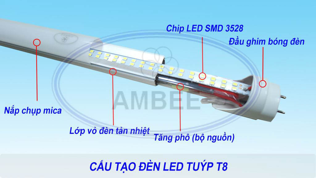 Type 1m2 led leds