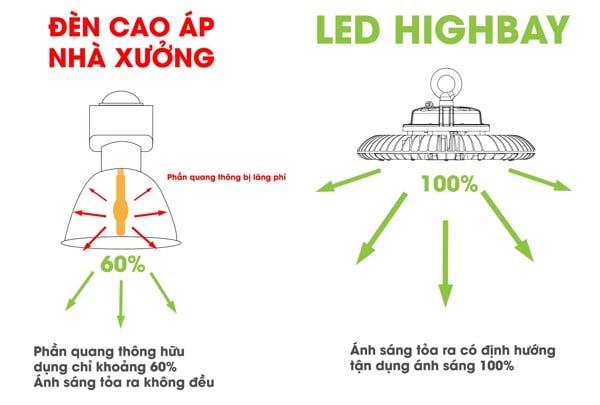 Đèn LED Highbay so sánh với đèn cao áp
