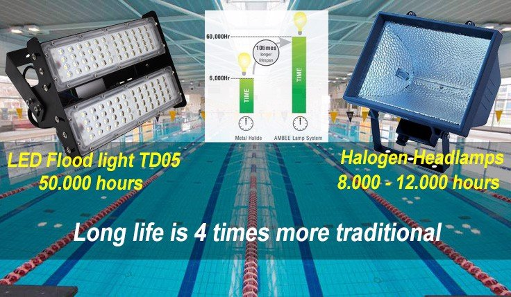 TD05 - LED Flood Light 200W an toàn cho mắt