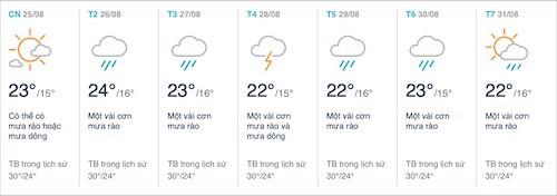 Dự báo thời tiết Đà Lạt tháng 8 năm 2019