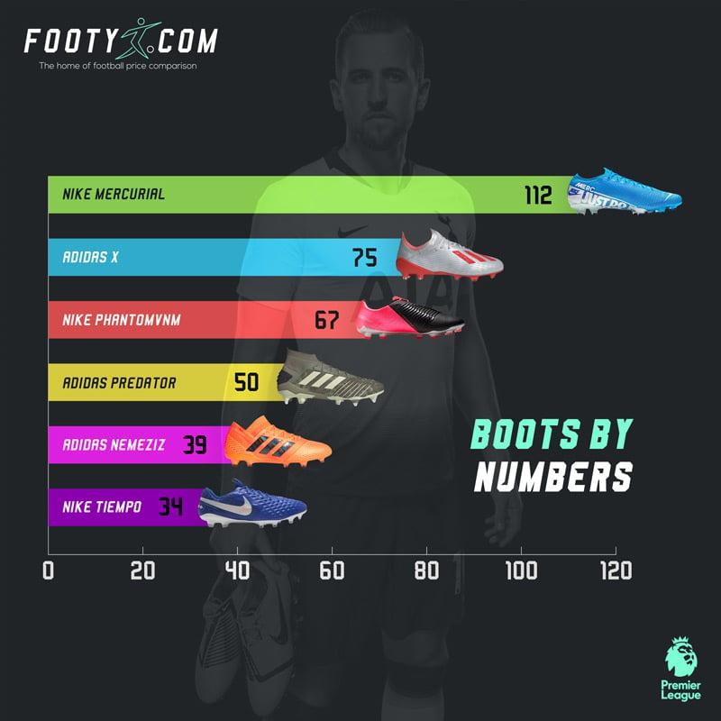 TOP 6 đôi giày đá banh được ưa chuộng nhất