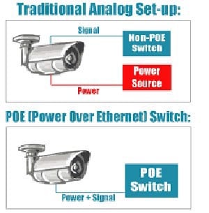 Camera co poe switch