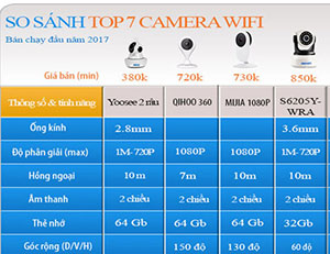 Top 7 camera wifi gia re
