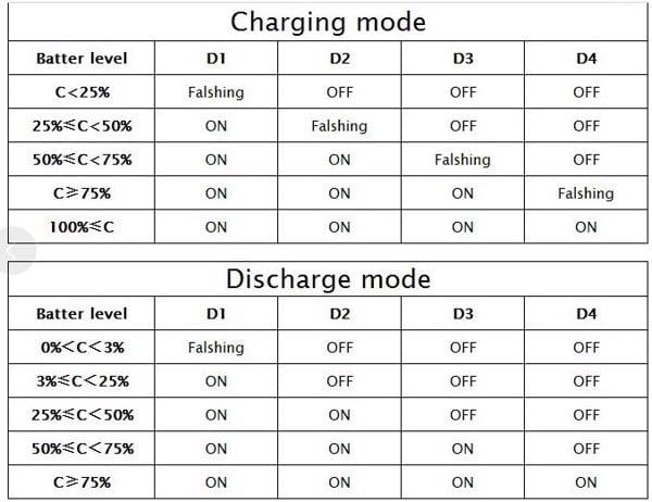 Mạch sạc pin Lithium và cấp nguồn DC 5V 2.1A CD42