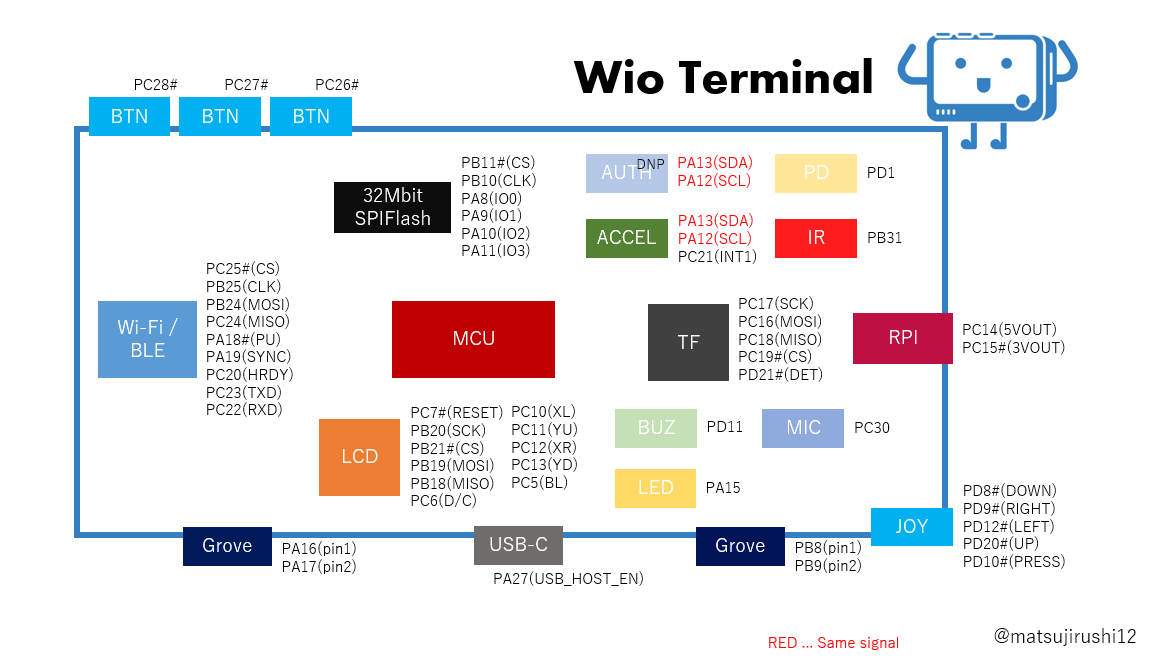 Wio Terminal ATSAMD51 Core with Realtek RTL8720DN BLE 5.0 & Wi-Fi 2.4G5G Dev Board