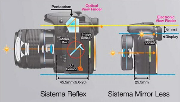 mirrorless-vs-dslr-main-features-e144794