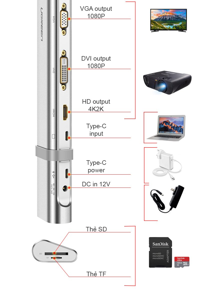 usb-c ra hdmi/dvi/vga usb 3.0/lan/audio/sd-tf ugreen 40373