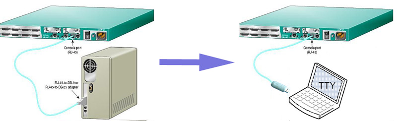 cap cisco console usb to lan
