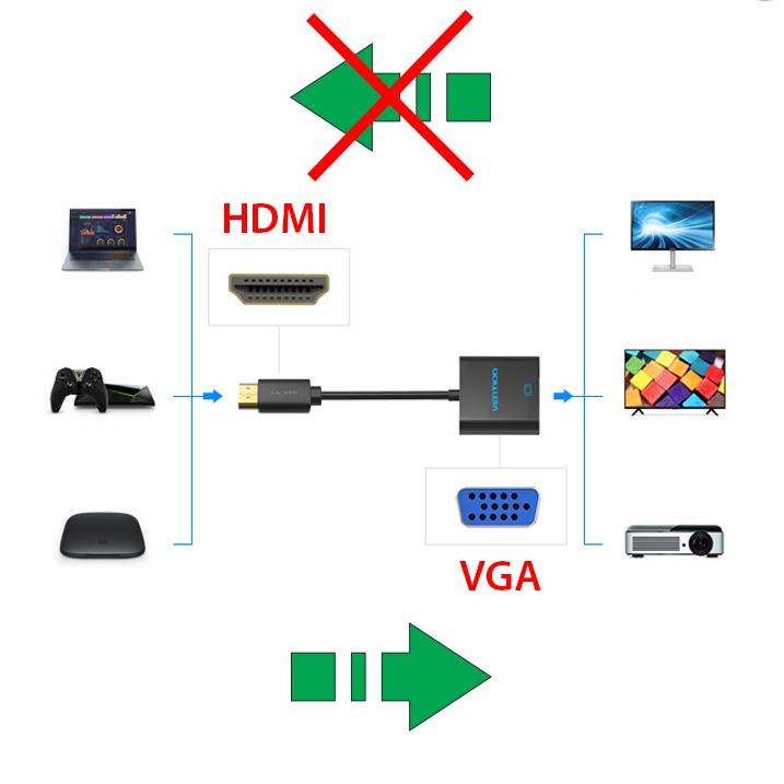 cap chuyen hdmi sang vga vention