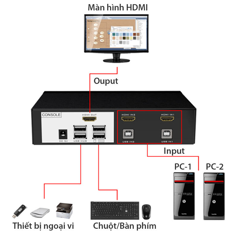 KVM Switch hdmi 2 in 1 mt-viki mt-0201hk