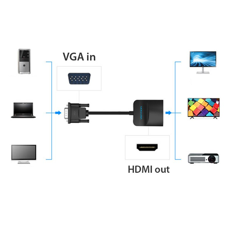 vga sang hdmi vention