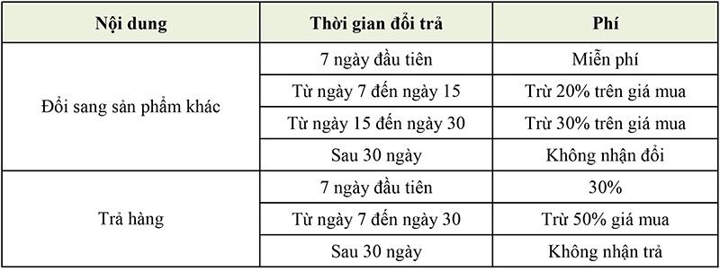 chinh sach doi tra va bao hanh maka