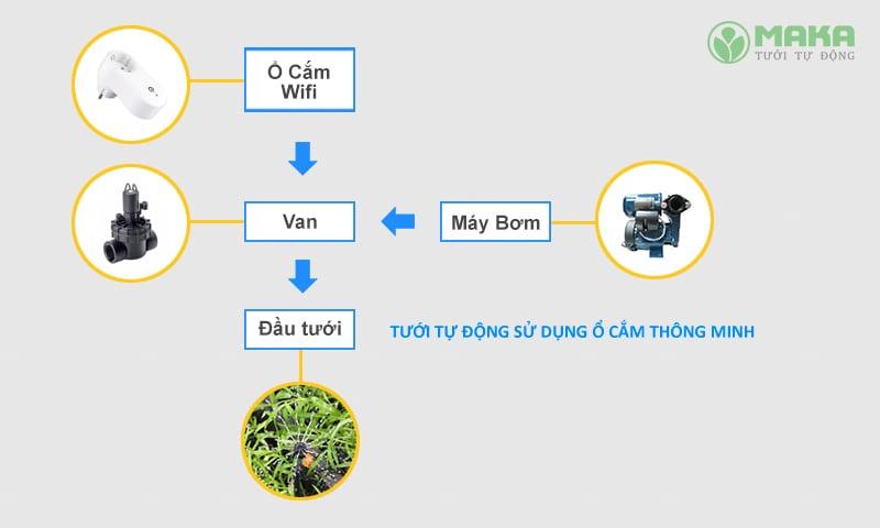 Hệ thống điều khiển tưới cây qua điện thoại 12