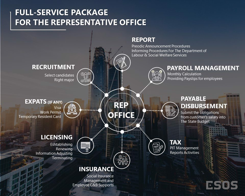 FULL-SERVICE-PACKAGE-FOR-THE-REPRESENTATIVE-OFFICE-ESOS