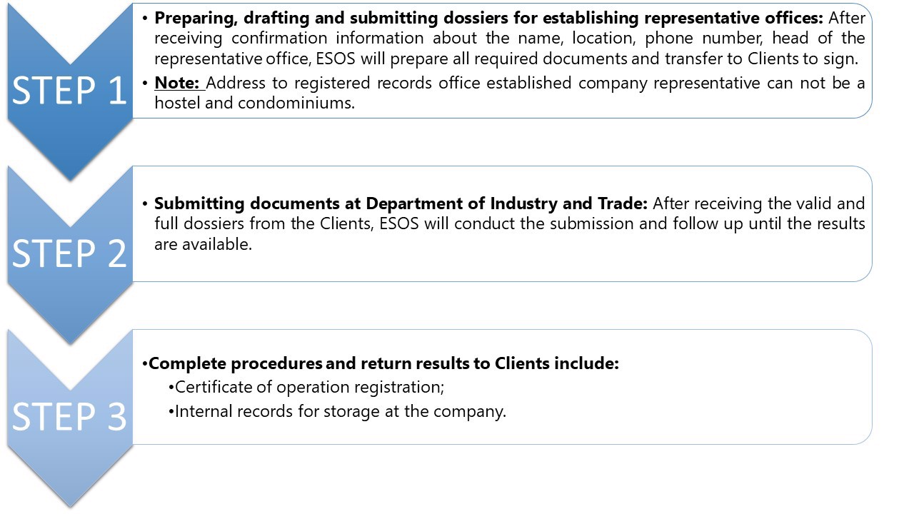 CONSULTING-AND-SUPPLYING-SERVICES-OF-ESTABLISHING-REPRESENTATIVE-OFFICE-ESOS