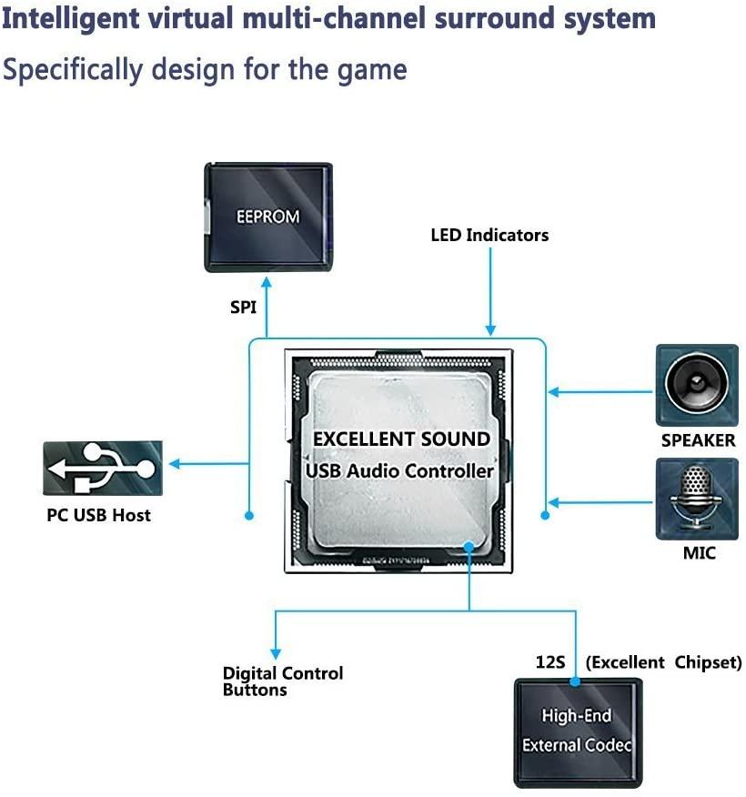 Tai nghe Gaming Somic G938