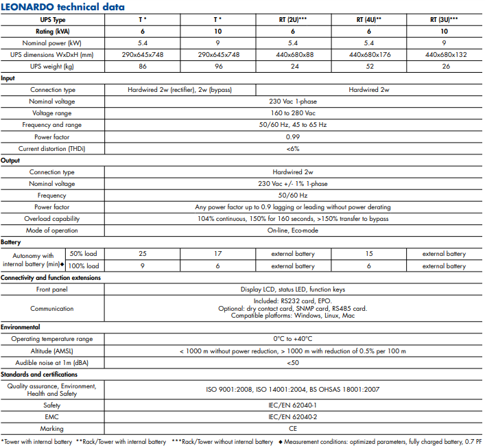 Thông số kĩ thuật UPS LEONARDO 6-10kva
