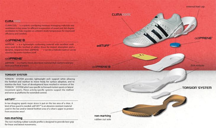 los angeles 92bd4 386a7 Công nghệ adiPRENE®+  đây là tính năng về vật liệu và kiến trúc vật lý của  cấu tạo forefoot outsole (phần bàn chân trước của đế giày).