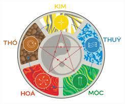 4 TUYỆT CHIÊU CHỌN VÒNG PHONG THỦY THỦY MỆNH MỘC Mang đến SỨC KHỎE và TÀI LỘC