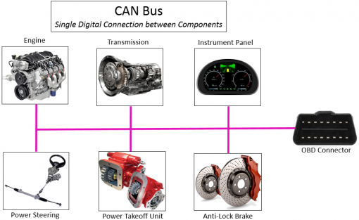 can-bus-3-510x313_grande.png