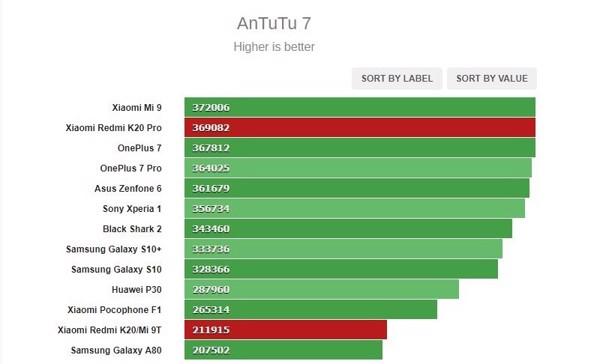 di động v24h Những điểm khác biệt chính giữa Redmi K20 Pro so với Redmi K20 ảnh 7