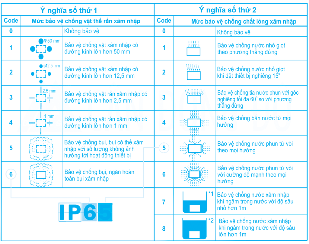 Các chuẩn IP65 IP66 IP67 và IP68 của Camera là gì? nên chọn chuẩn nào?