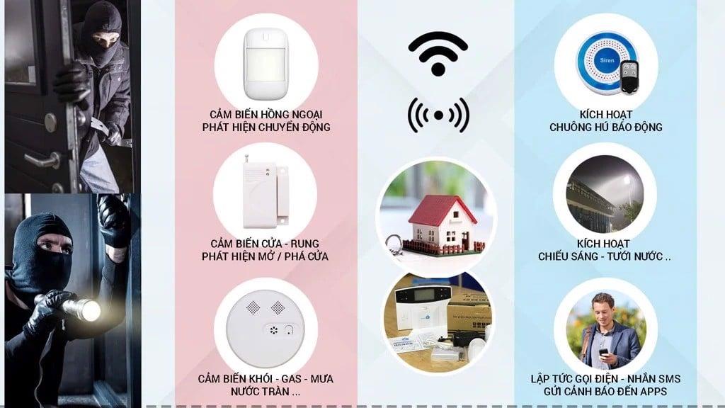 Top 4 thiết bị báo trộm qua điện thoại giá mềm nên mua nhất