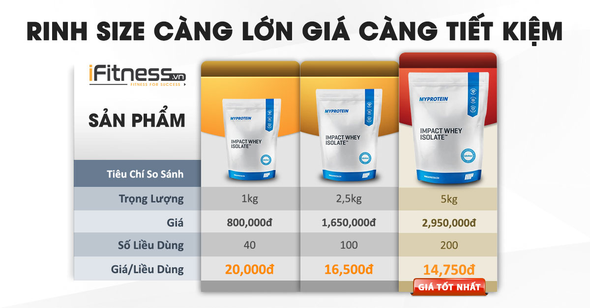 so sanh size impact whey isolate
