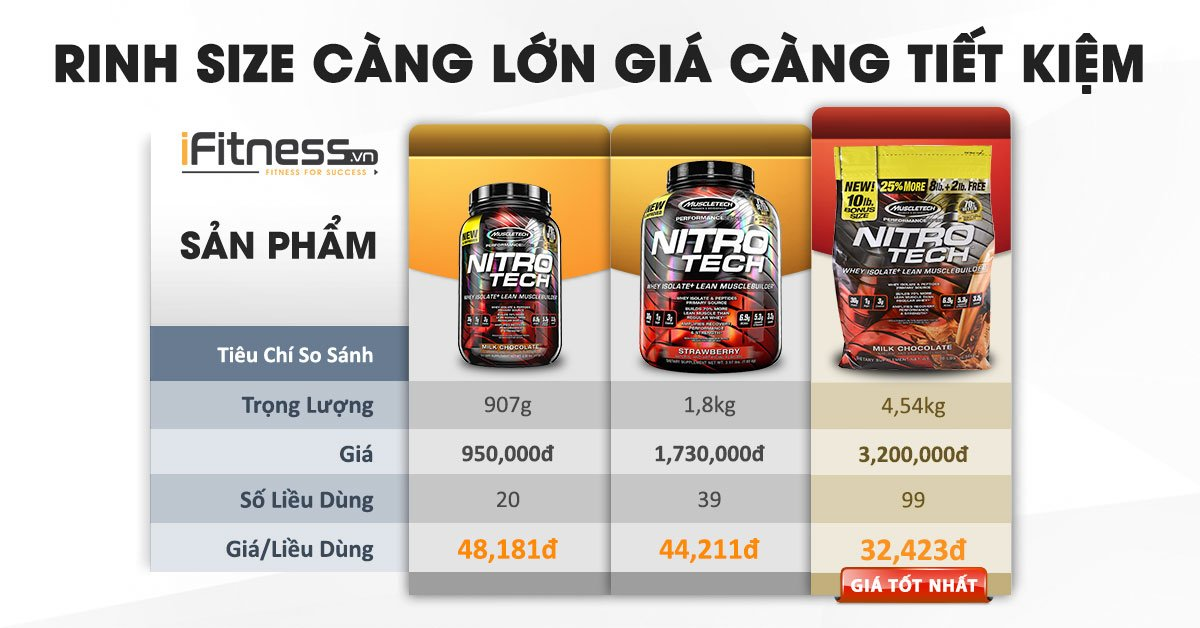 iFitness so sanh size Performance Series