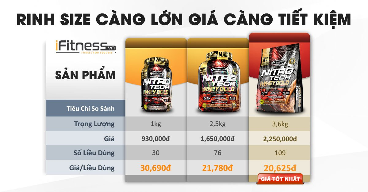 iFitness so sanh size nitrotech whey gold