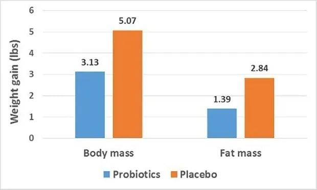 probiotics-weightloss