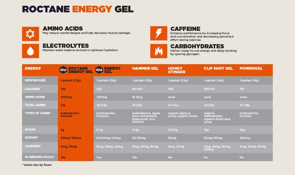 GU ROCTANE ENERGY GEL Chart