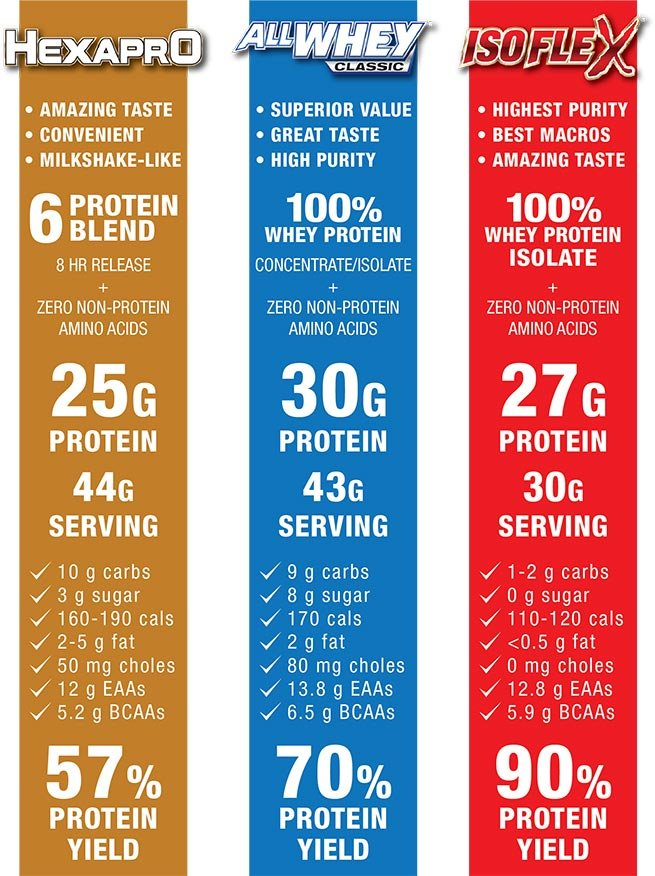 SELECT YOUR IDEAL PROTEIN: