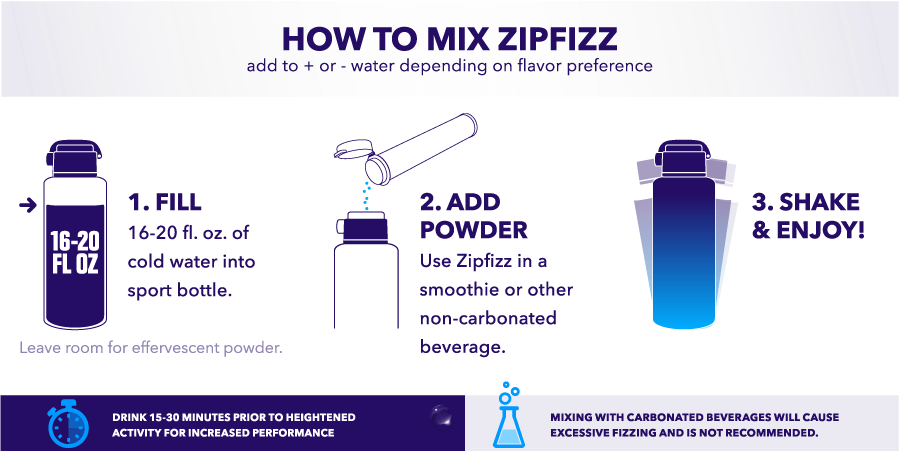 ZIPFIZZ how to use