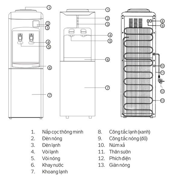 Công nghệ làm lạnh bằng Block ở máy nóng lạnh